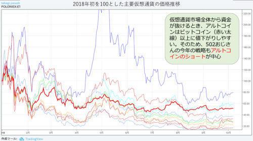 主要仮想通貨の推移