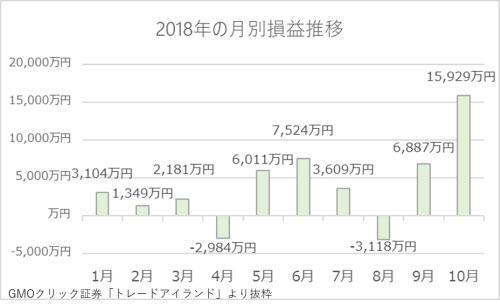 2018年の月別損益推移