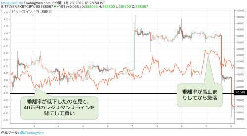 ビットコイン/円1時間足