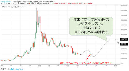 ビットコイン/円週足