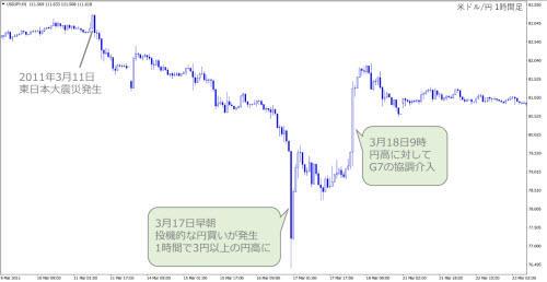米ドル/円1時間足