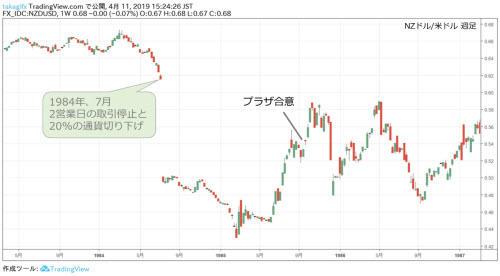 米ドル/NZドル週足