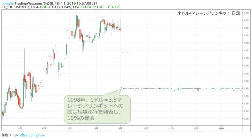 米ドル/マレーシアリンギット週足