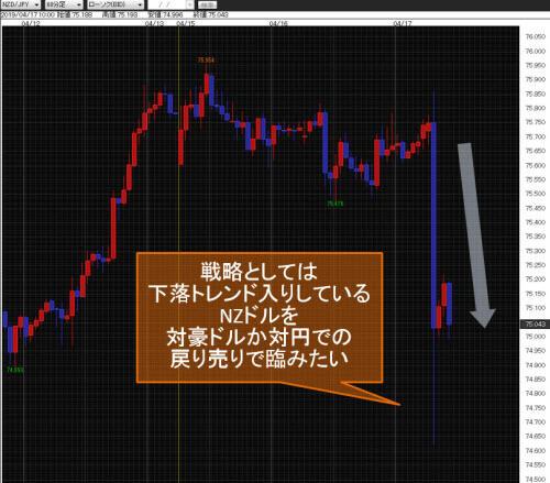 NZドル/円60分足