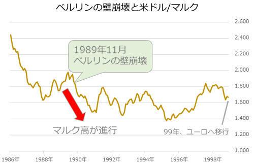 米ドル/ドイツマルク値動き