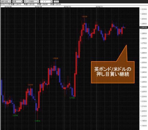 英ポンド/米ドル日足