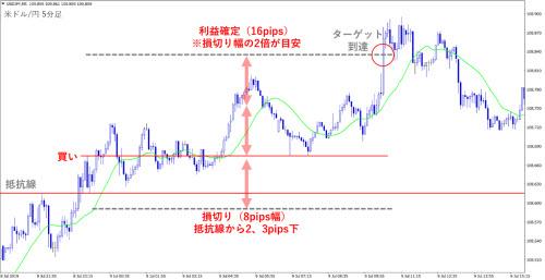 米ドル/円5分足