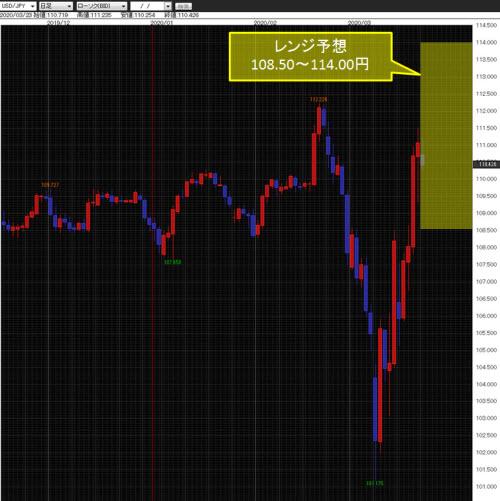 米ドル/円日足チャート