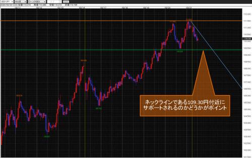 米ドル/円60分足