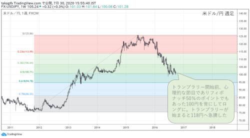 米ドル円週足