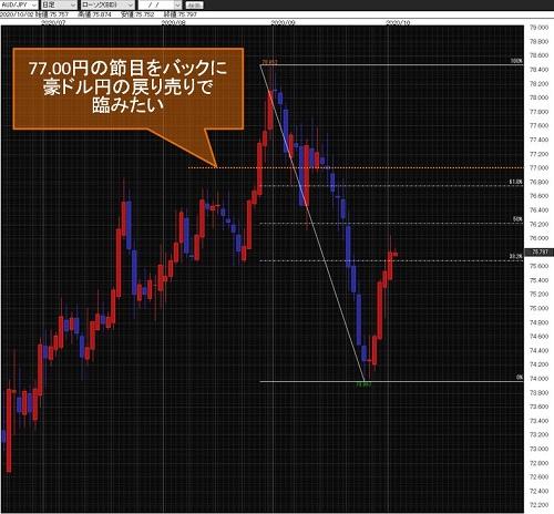 豪ドル/円日足