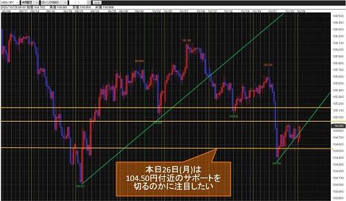 米ドル/円4時間足