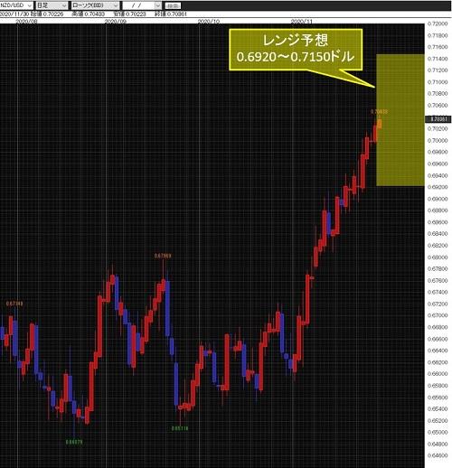 NZドル/米ドル日足チャート