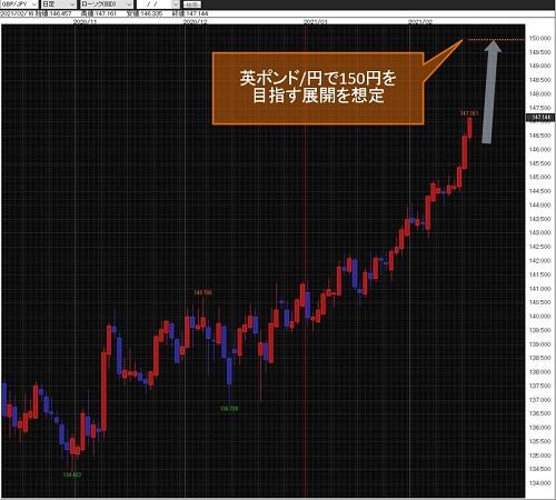 英ポンド/円日足