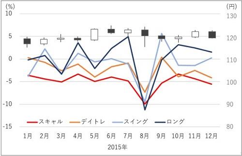 保有期間(取引スタイル)と月ごとの収益率