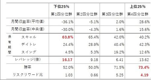 収益率別に見た取引指標データ
