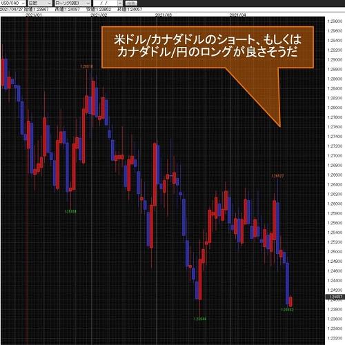 米ドル/カナダドル日足