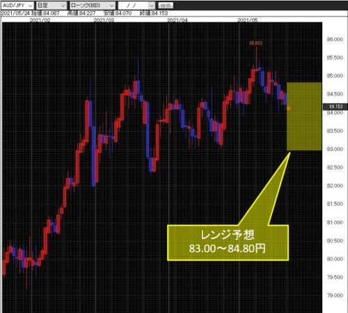 豪ドル/円日足チャート