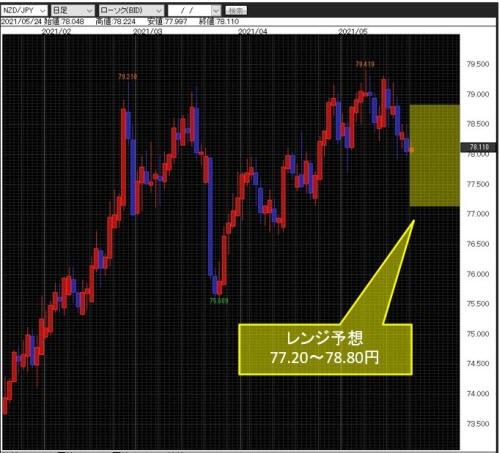 NZドル/円日足チャート