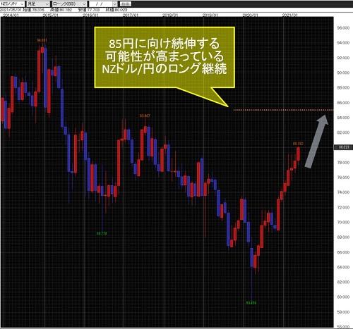 NZドル/円月足
