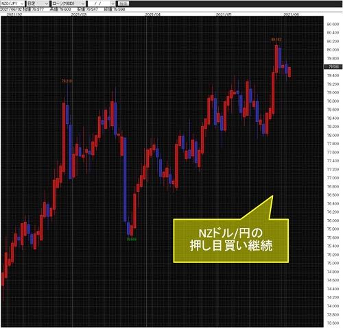 NZドル/円日足
