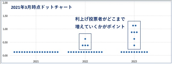 2021年3月時点ドットチャート