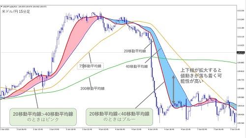 米ドル/円15分足