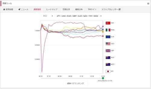 トレイダーズ証券[みんなのFX]通貨強弱画面WEBトレーダー