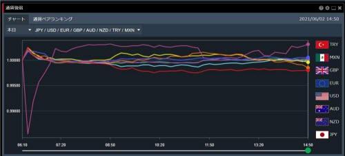 トレイダーズ証券[みんなのFX]通貨強弱画面FXトレーダー