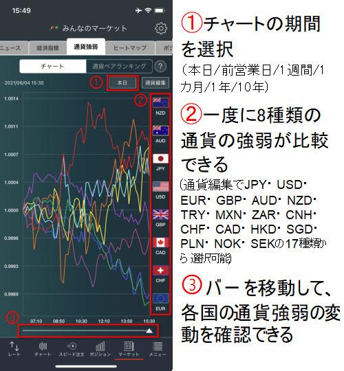 トレイダーズ証券[みんなのFX]通貨強弱チャート画面