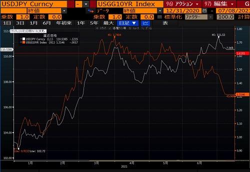 米10年債利回りと米ドル/円の相関チャート