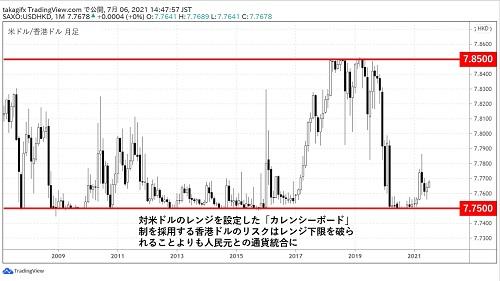 米ドル/香港ドル月足