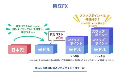 積立FXの仕組み