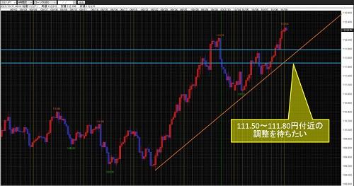 米ドル/円4時間足チャート