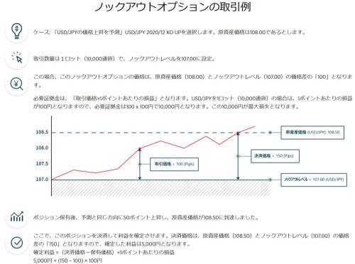 ゲインキャピタルジャパン[ノックアウトオプション]取引例