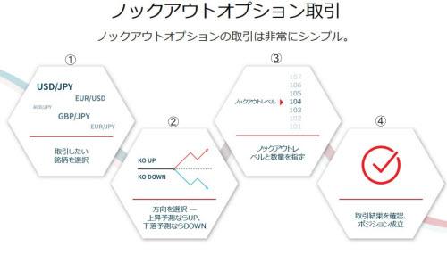 ゲインキャピタルジャパン[ノックアウトオプション]取引方法