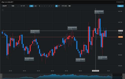 LINE FX Proチャート画面