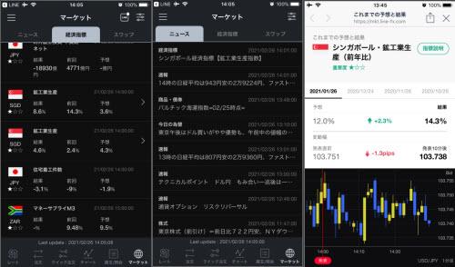 LINE FXX経済指標通知結果からのアプリ移動画面(経済指標/ニュース/これまでの予想と結果)