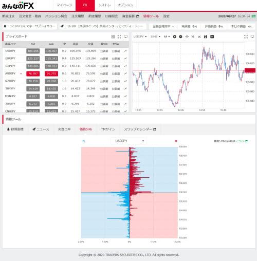 トレイダーズ証券[みんなのFX]のWEBトレーダーの価格分布情報画面