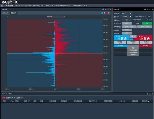 トレイダーズ証券[みんなのFX]のFXトレーダーの価格分布画面