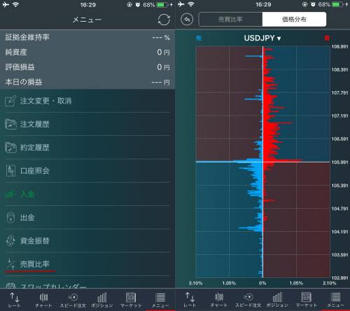 トレイダーズ証券[みんなのFX]のスマホアプリの価格分布画面